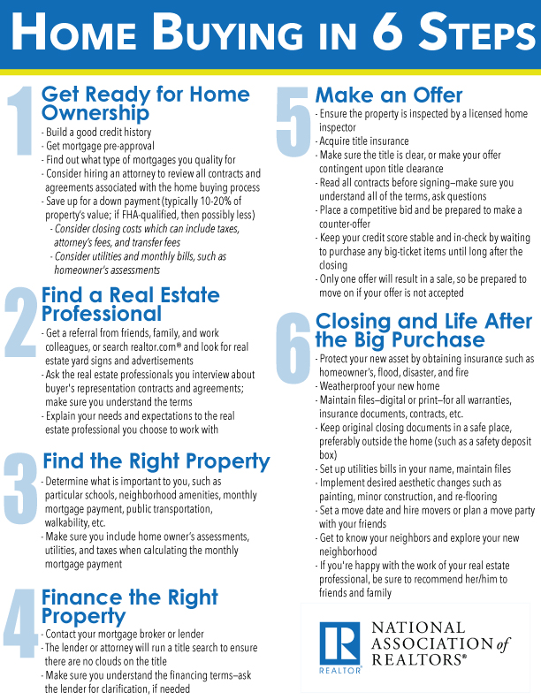 Home buying in 6 easy steps infographic for Tips before buying a house